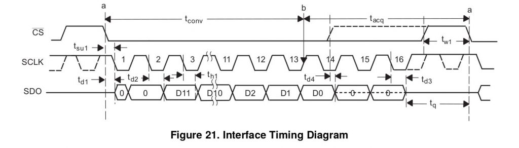 incorrect timing diagram in texas instruments ads7883 datasheet